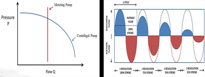 نمودار -جریان-پمپ- دوزینگ-اتاترو